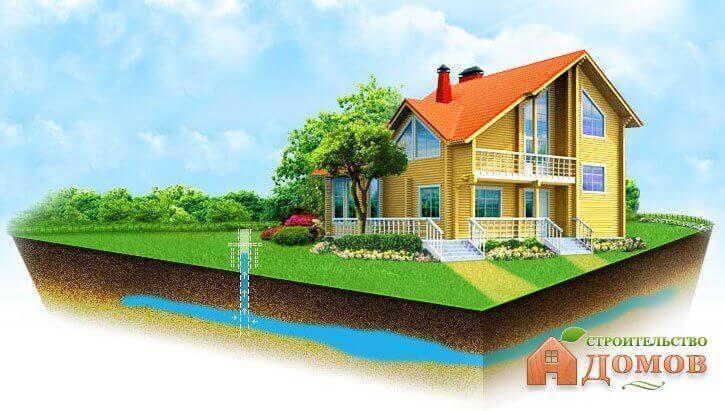 Водоснабжение дома из скважины: виды скважин