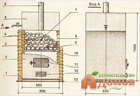 Простейшая схема каменки с описанием