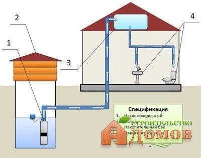 Водоснабжение частного дома из колодца: материал колодца, оборудование