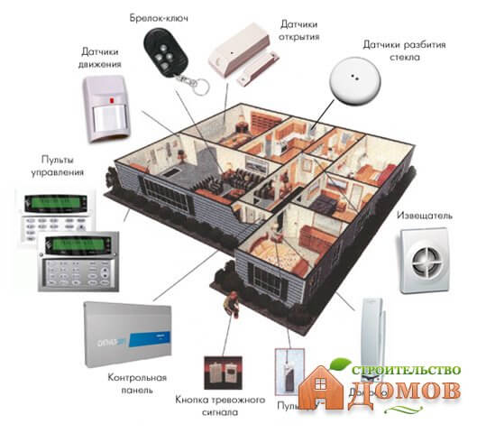 Сигнализация в частный дом: типы сигнализации