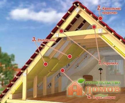 Утепление чердака дома: выбираем материал