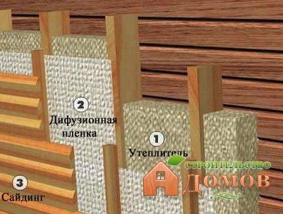 Утепление деревянного дома из бруса: подбор материалов