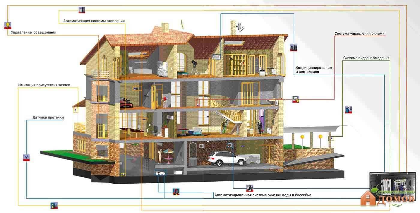 Стоимость системы «умный дом»