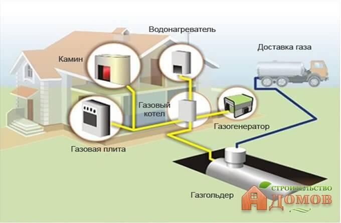 Автономное газовое отопление дома: устройства и их принцип работы