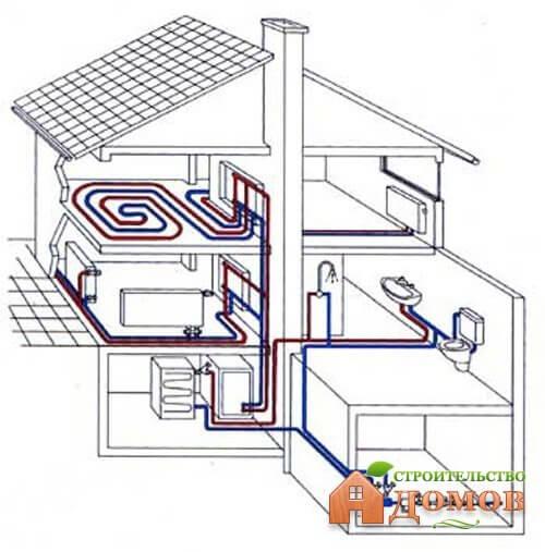 Проектирование отопления частного дома. Виды отопления