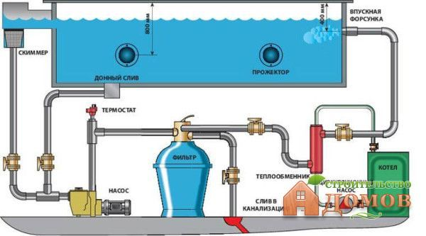 Схема слива воды из бассейна в канализацию