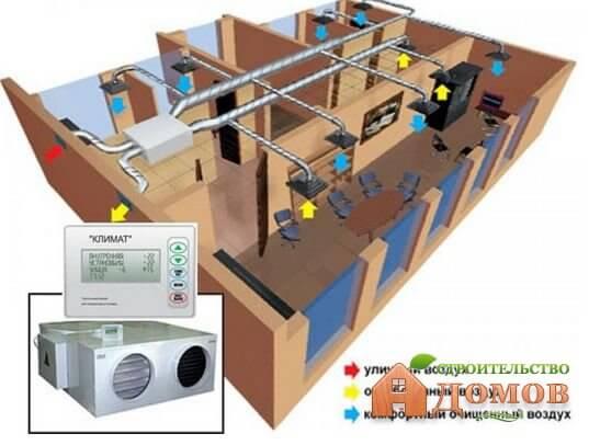 Принудительная вентиляция в доме: её преимущества и недостатки