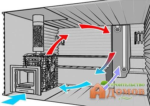Правильная вентиляция бани: секреты её обустройства
