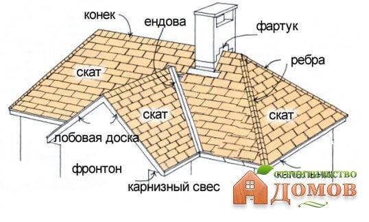 Высота конька двускатной крыши. Формула расчета
