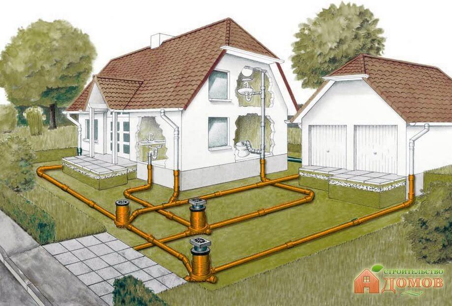 Разводка канализации частного дома: рекомендации по составлению схемы