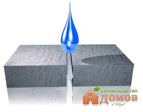 Гидроизоляция подвала дома. Часть 1 – выбор материалов