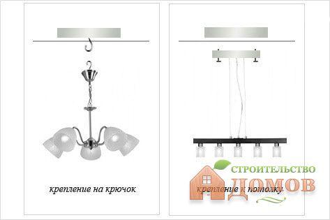 Крепления для люстры к потолку или Как повесить люстру на потолок?