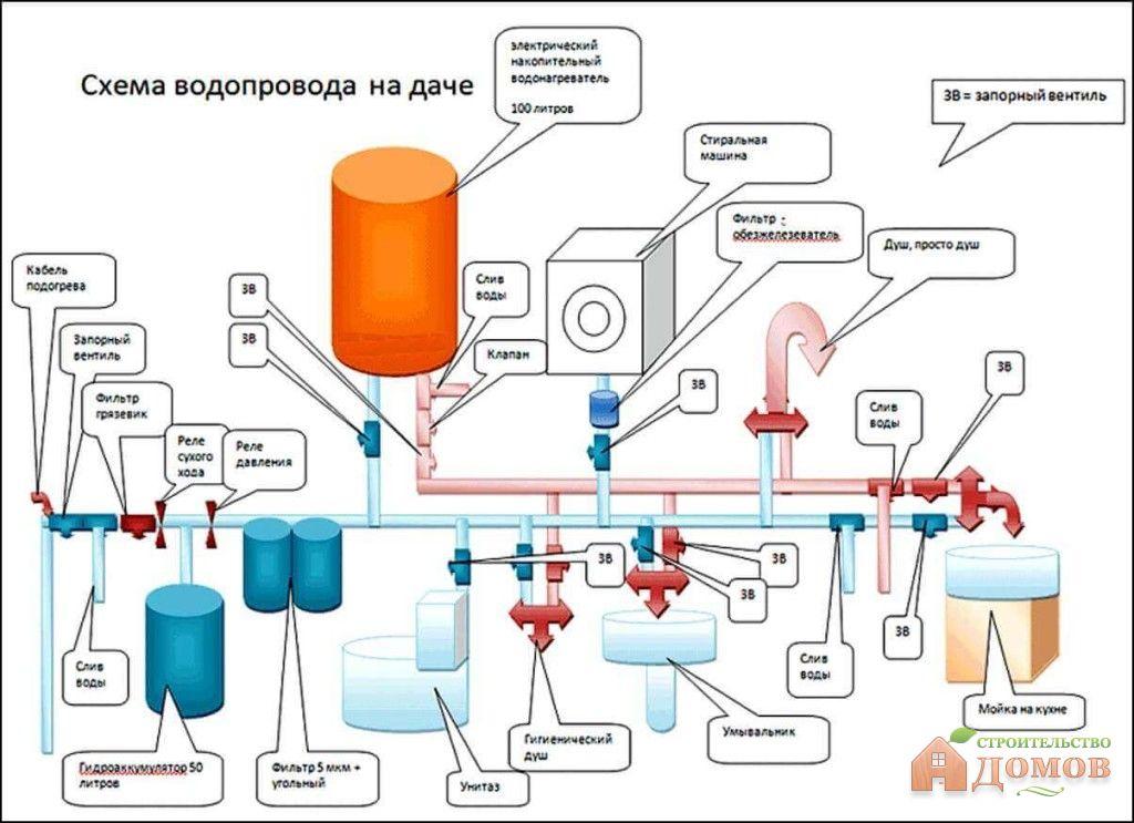 Схема водоснабжение дома из центрального водопровода