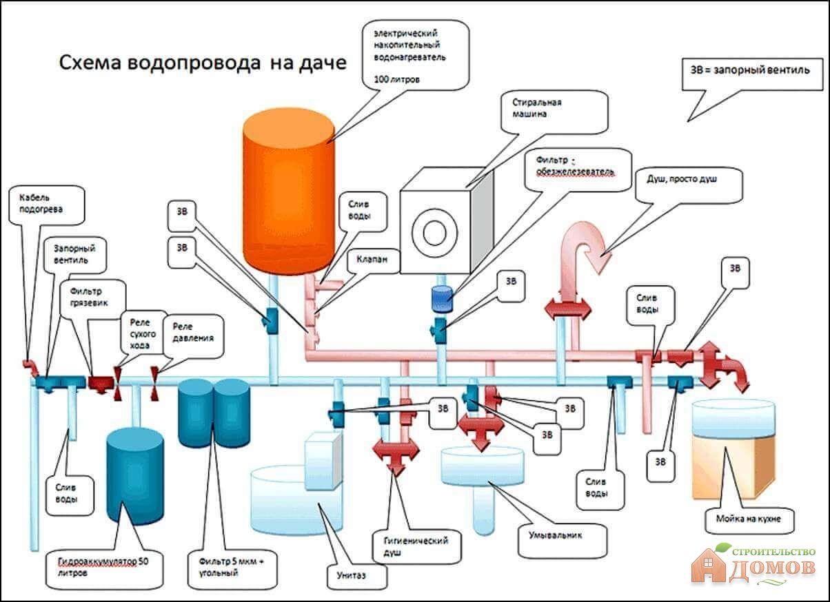 Как сделать постоянное давление воды в частном доме из 43