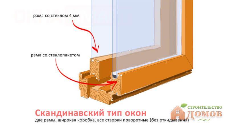 Какие деревянные окна лучше выбрать? Обзор производителей и материалов