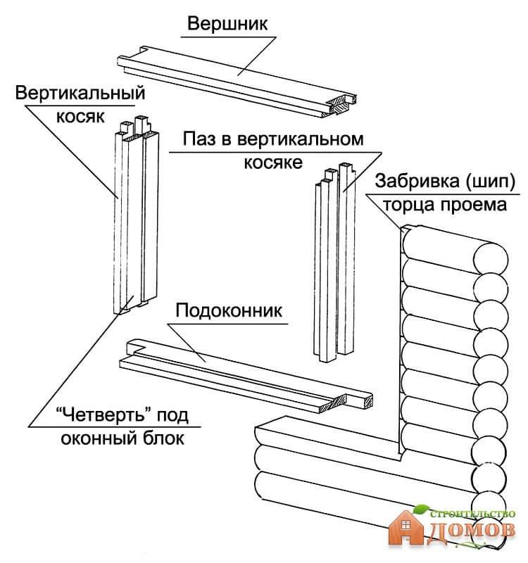Монтаж двери в деревянном доме своими руками
