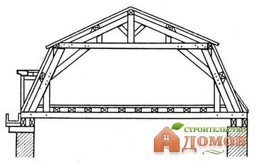 Схема мансардной крыши